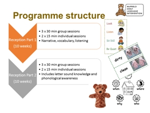Summary of the programme structure