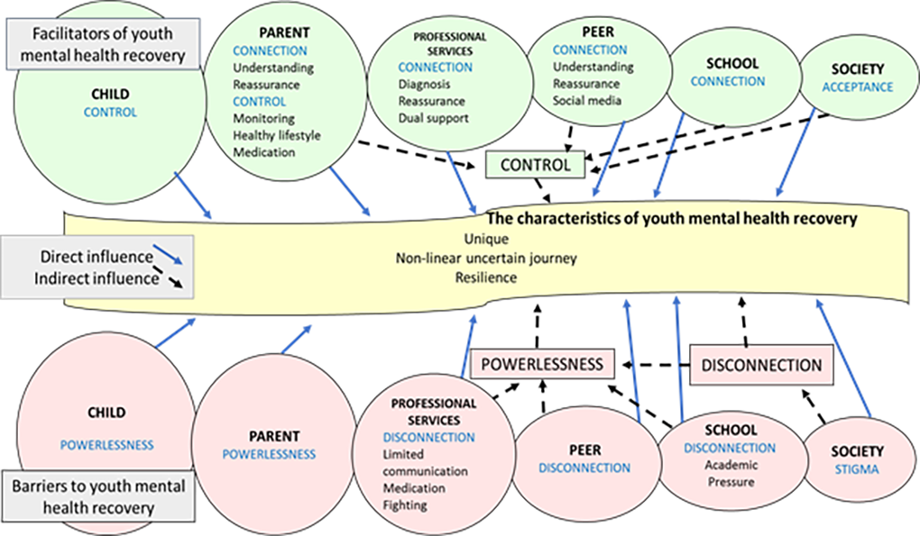 Figure 1. Model of youth mental health recovery